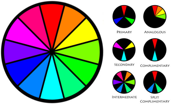 Color Wheel & Different color combination used in Color Theory by Varina Patel