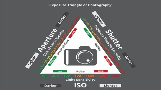 Photography Exposure Triangle Diagram by Mark Denney